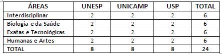 Tabela e quadro: diferenças (2/2)