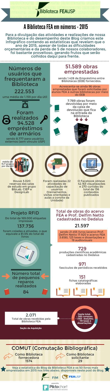 Infográfico-estatísticas biblioteca 2015